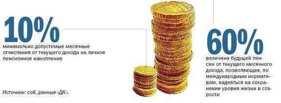 Пенсия в России 2