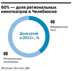 Рейтинг кинотеатров в Челябинске 1
