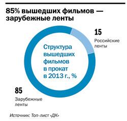 Рейтинг кинотеатров в Челябинске 2
