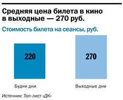 Рейтинг кинотеатров в Челябинске 3