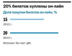 Рейтинг кинотеатров в Челябинске 4