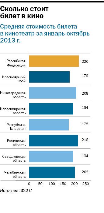 Рейтинг кинотеатров в Новосибирске 3