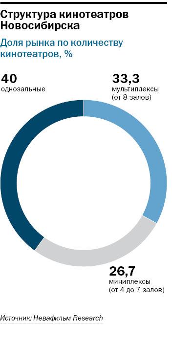 Рейтинг кинотеатров в Новосибирске 2