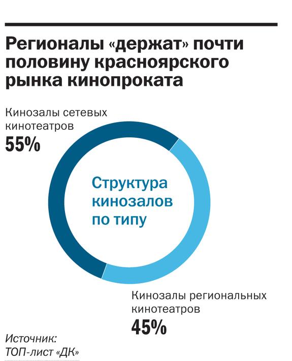Рейтинг кинотеатров в Красноярске 2