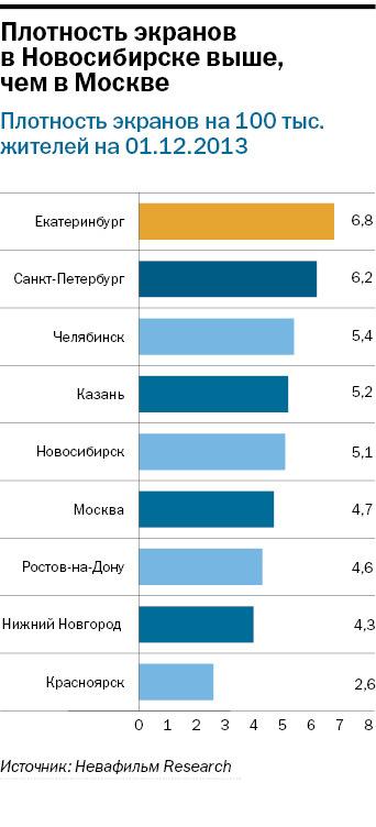 Рейтинг кинотеатров в Новосибирске 1