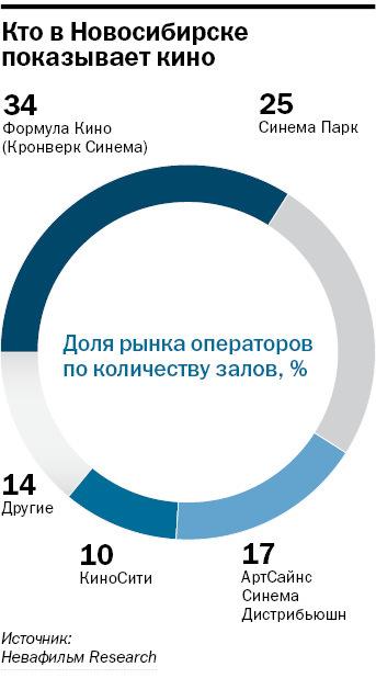 Рейтинг кинотеатров в Новосибирске 4