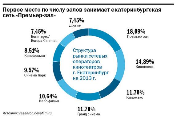 Рейтинг кинотеатров в Екатеринбурге 3