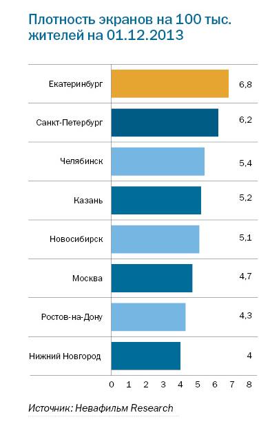 Рейтинг кинотеатров в Екатеринбурге 1