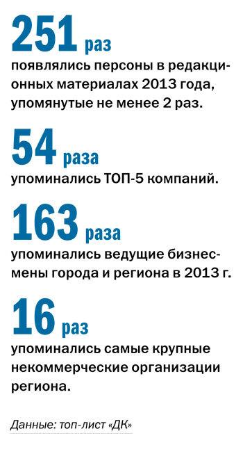 Рейтинг упоминаемых персон и компаний в Челябинске 3