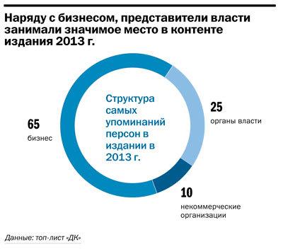 Рейтинг упоминаемых персон и компаний в Челябинске 4
