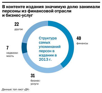 Рейтинг упоминаемых персон и компаний в Челябинске 5