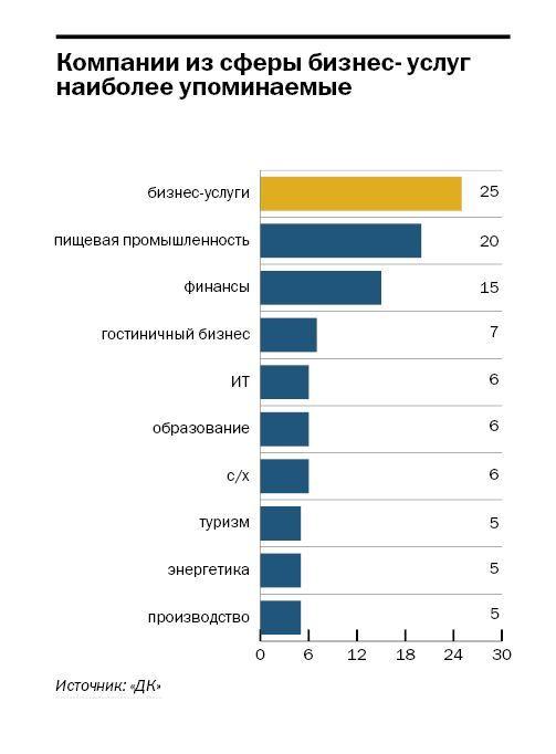 Рейтинг упоминаемых персон и компаний в Ростове-на-Дону 3