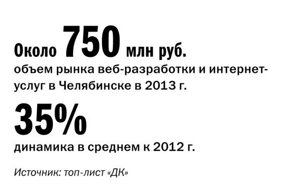 Рейтинг веб-студий и интернет-агентств Челябинска 2014 10