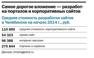 Рейтинг веб-студий и интернет-агентств Челябинска 2014 11