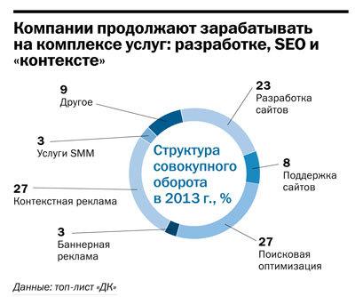 Рейтинг веб-студий и интернет-агентств Челябинска 2014 12