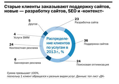 Рейтинг веб-студий и интернет-агентств Челябинска 2014 13
