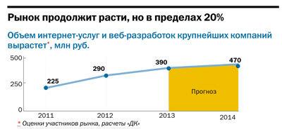 Рейтинг веб-студий и интернет-агентств Челябинска 2014 18