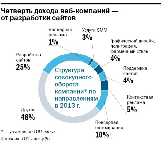 Рейтинг веб-студий Красноярска 4