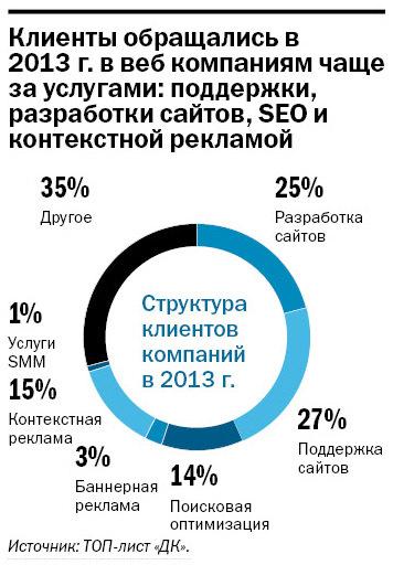 Инфографика: ДК
