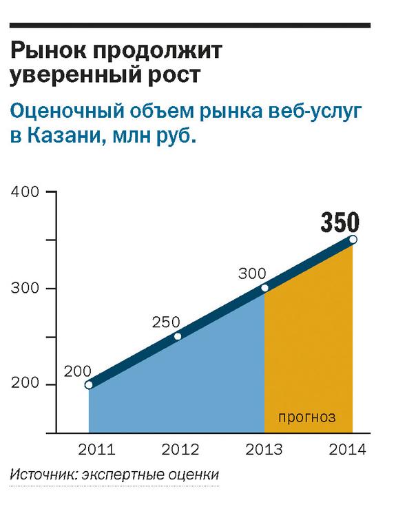 Рейтинг веб-студий и интернет-агентств Казани 7