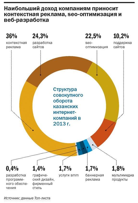 Рейтинг веб-студий и интернет-агентств Казани 1