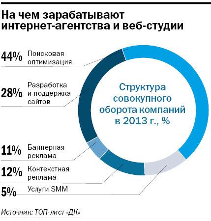 Рейтинг веб-студий и интернет-агентств Новосибирска 6