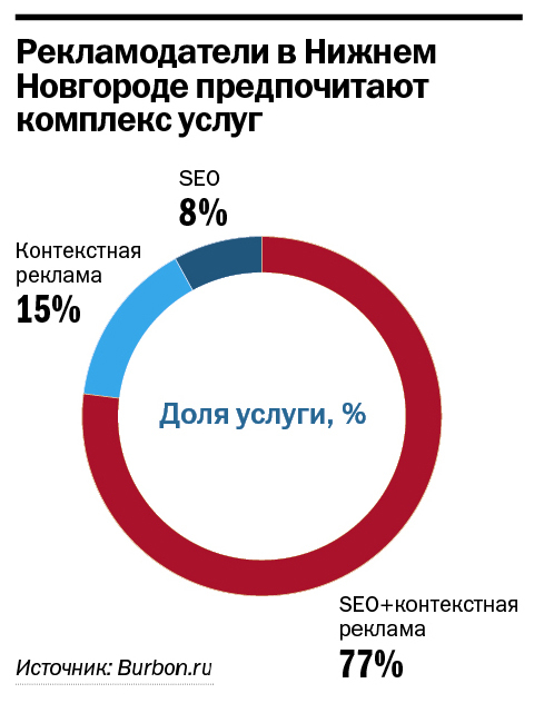 Рейтинг веб-компаний Нижнего Новгорода 11