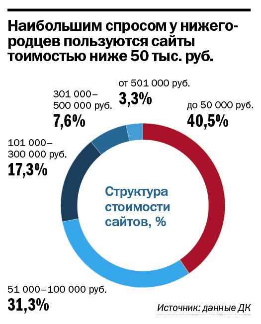 Рейтинг веб-компаний Нижнего Новгорода 12