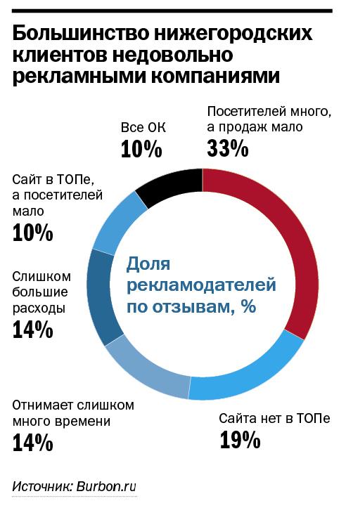Рейтинг веб-компаний Нижнего Новгорода 13