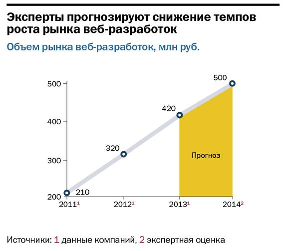 Рейтинг веб-компаний Нижнего Новгорода 15