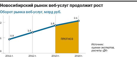Рейтинг веб-студий и интернет-агентств Новосибирска 8