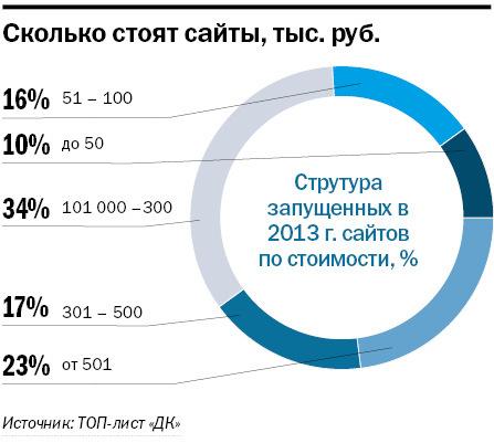 Рейтинг веб-студий и интернет-агентств Новосибирска 7