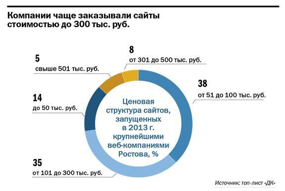 Рейтинг веб- и интернет-компаний Ростова-на-Дону 1