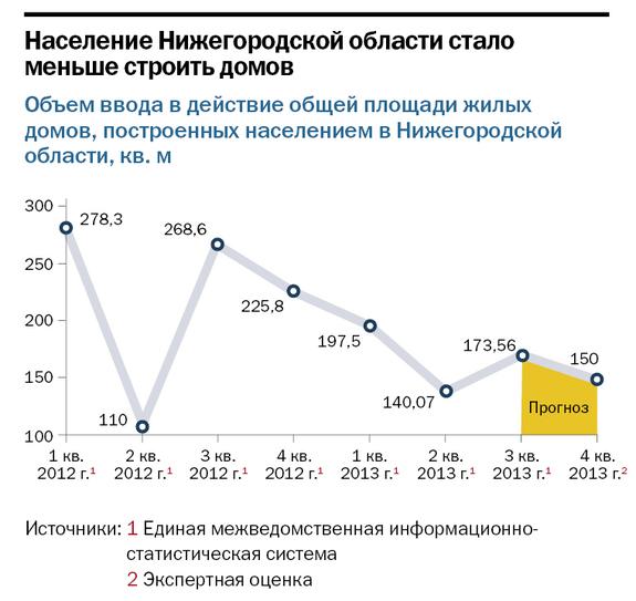 Рейтинг застройщиков недвижимости в Нижнем Новгороде 31