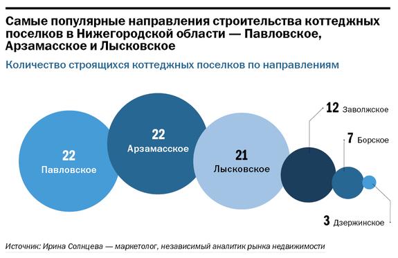 Рейтинг застройщиков недвижимости в Нижнем Новгороде 32