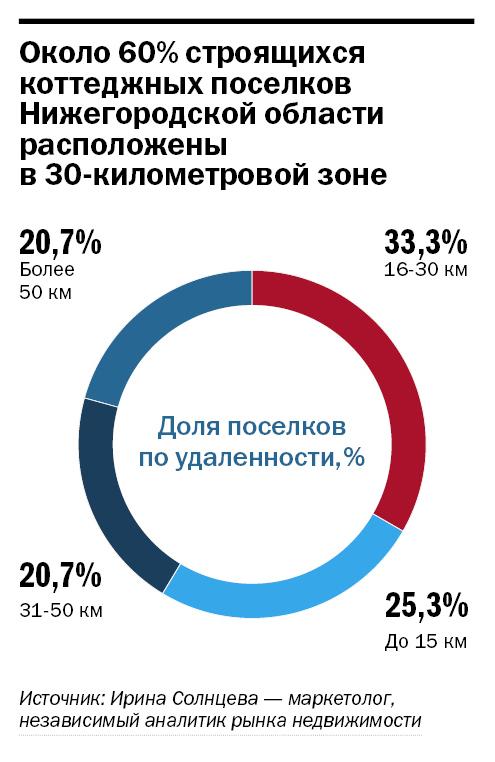 Рейтинг застройщиков недвижимости в Нижнем Новгороде 33