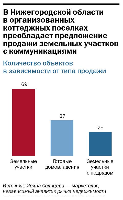 Рейтинг застройщиков недвижимости в Нижнем Новгороде 34