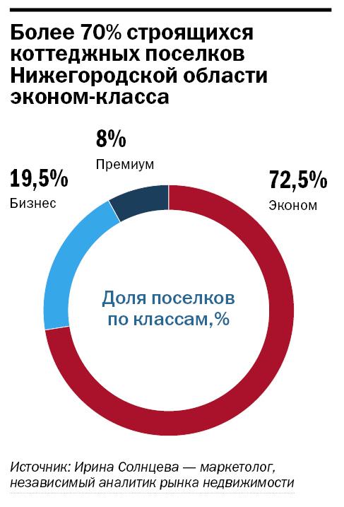 Рейтинг застройщиков недвижимости в Нижнем Новгороде 35