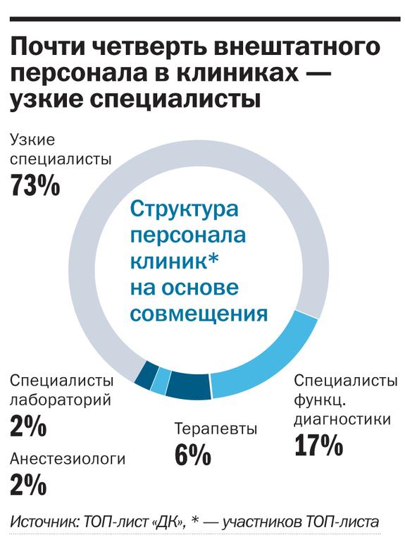 Рейтинг частных клиник в Красноярске 18