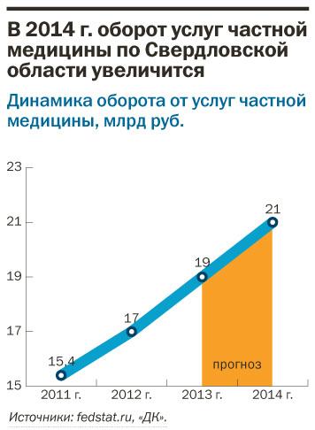 Рейтинг частных клиник Екатеринбурга 17