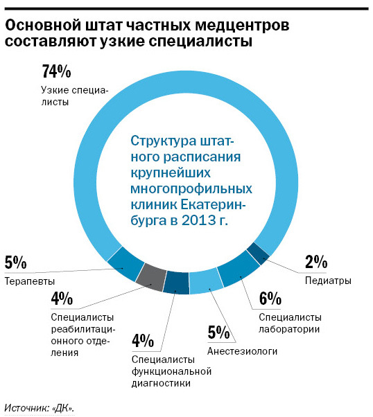 Рейтинг частных клиник Екатеринбурга 16