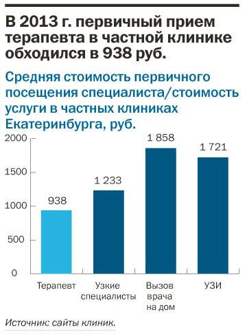 Рейтинг частных клиник Екатеринбурга 15