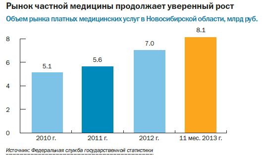 Рейтинг частных клиник в Новосибирске 9