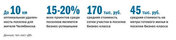 Рейтинг коттеджных поселков Челябинска  39