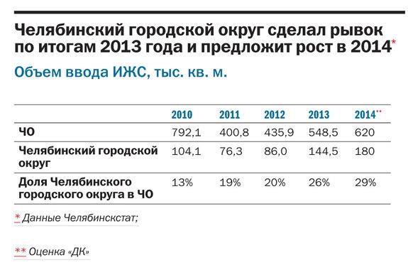 Рейтинг коттеджных поселков Челябинска  44