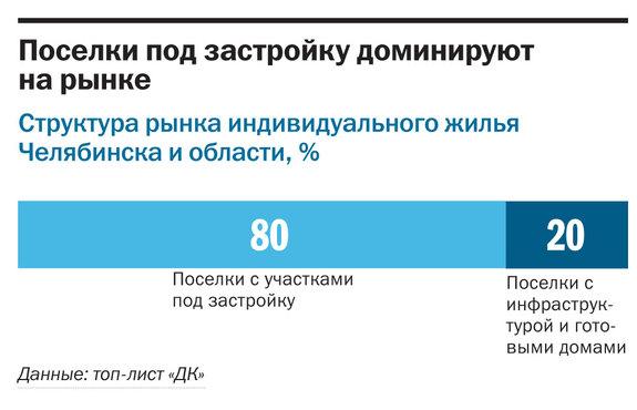 Рейтинг коттеджных поселков Челябинска  41