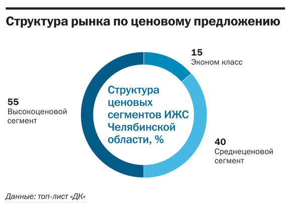 Рейтинг коттеджных поселков Челябинска  42