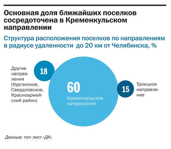 Рейтинг коттеджных поселков Челябинска  40