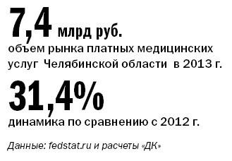 Рейтинг частных клиник Челябинска 33