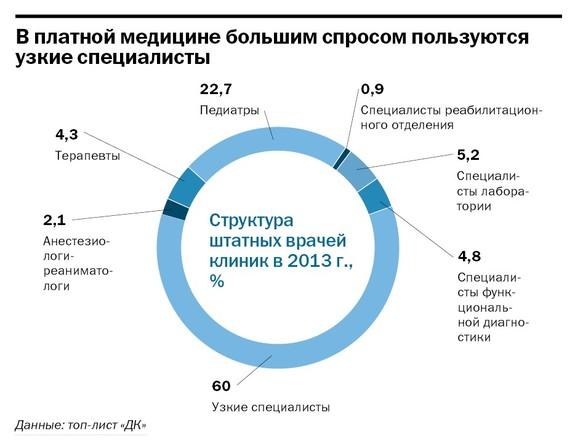 Рейтинг частных клиник Челябинска 34
